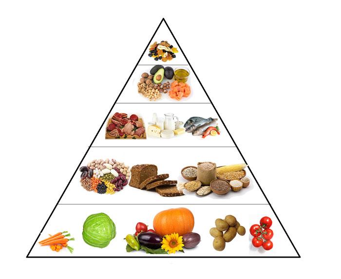 Sveiko maisto piramidė